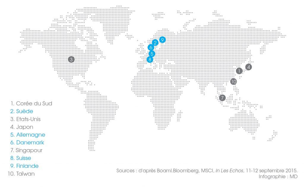 Cinq européens parmi les pays les plus innovants au monde