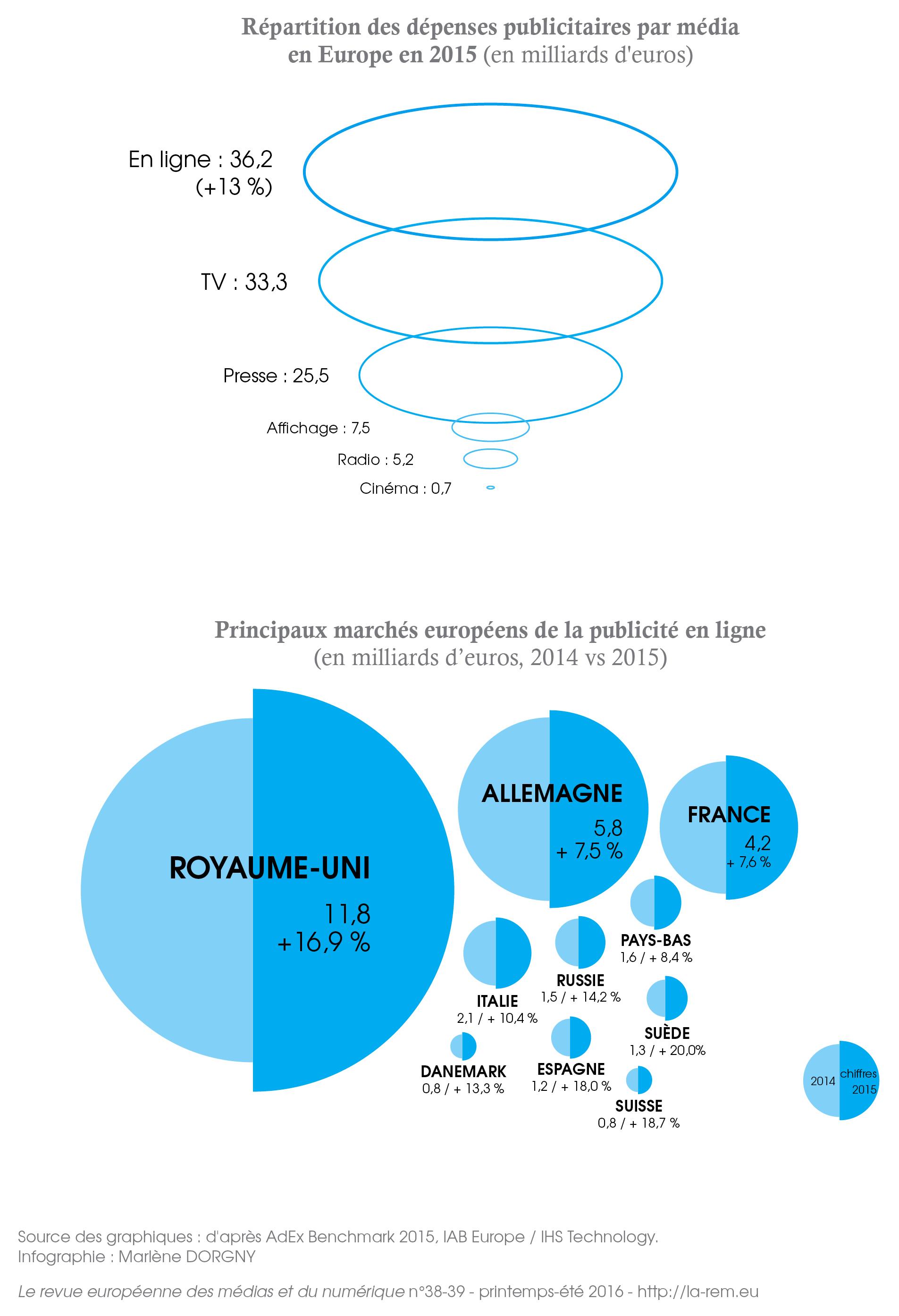 Répartition des dépenses publicitaires par média, Europe, 2015