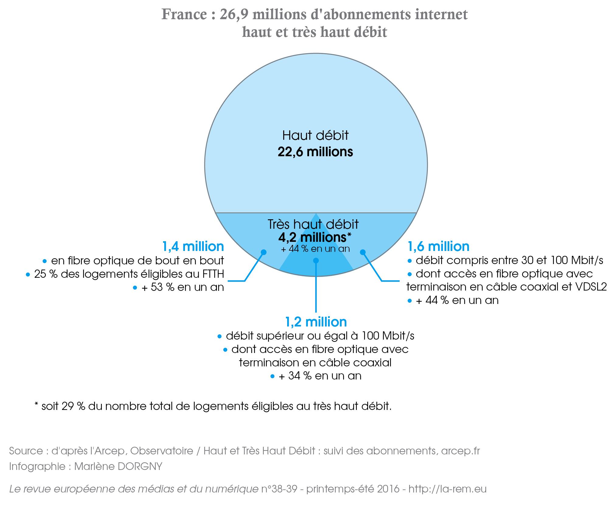France haut et très haut débit